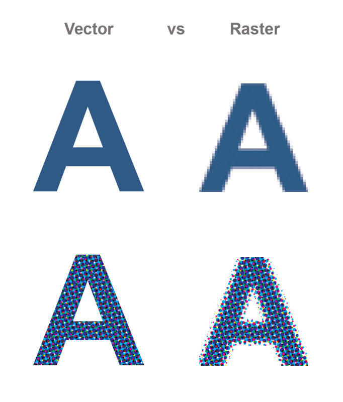 A representation of vector vs raster object both on screen and on printing material.